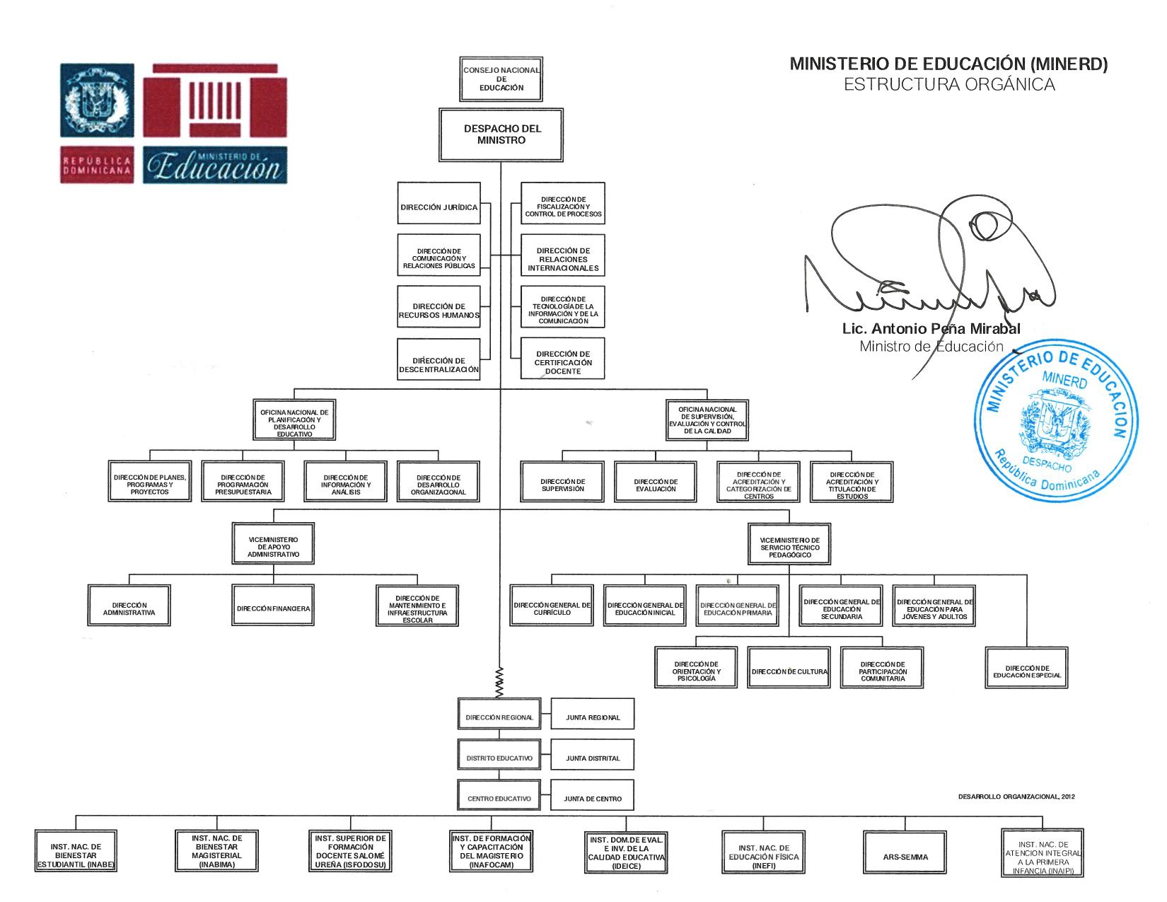 Organigrama Ministerio De Educación De La República Dominicana
