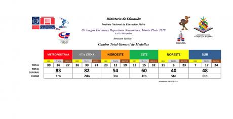 imagen Cuadro total de medallas juegos escolares 2019